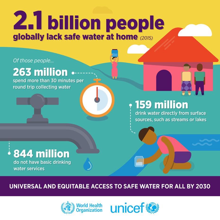 World Health Organization Water Status